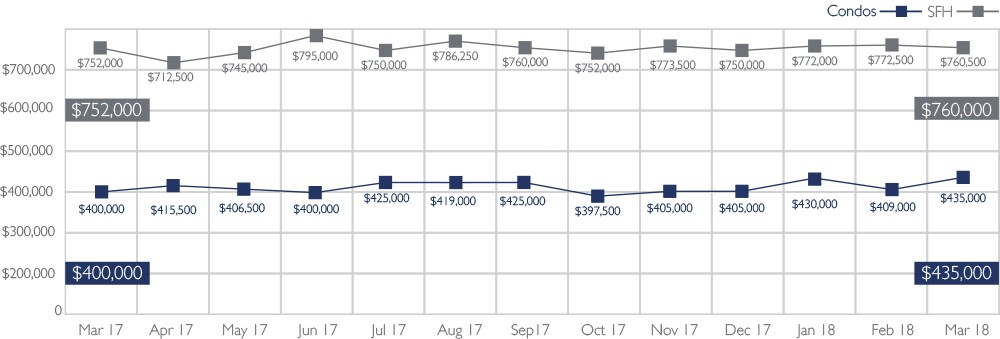 Median Sales Price of Single-Family Homes and Condos | March 2018