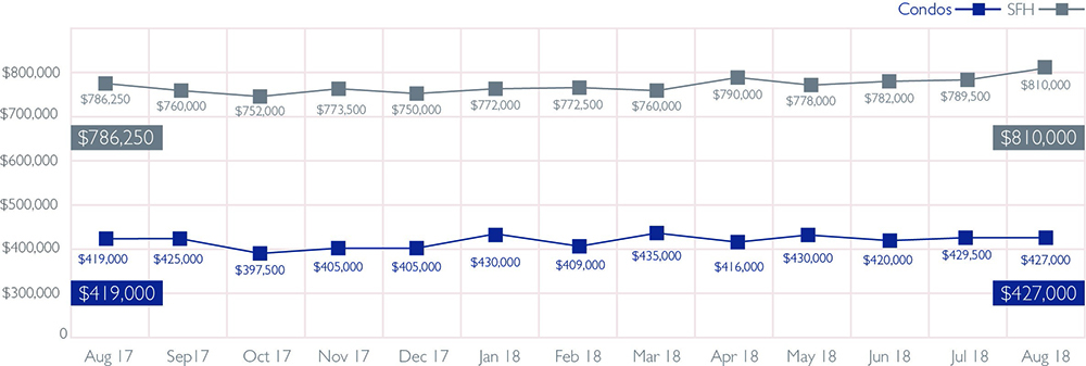 Median Sales Price of Single-Family Homes and Condos | August 2018 Source: Honolulu Board of REALTORS®, compiled from MLS data