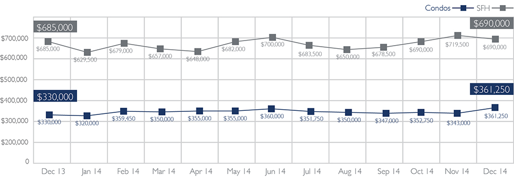2015-Jan-Median-Sales