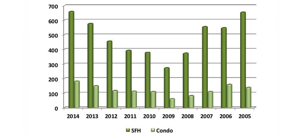 Oahu Sales Chart