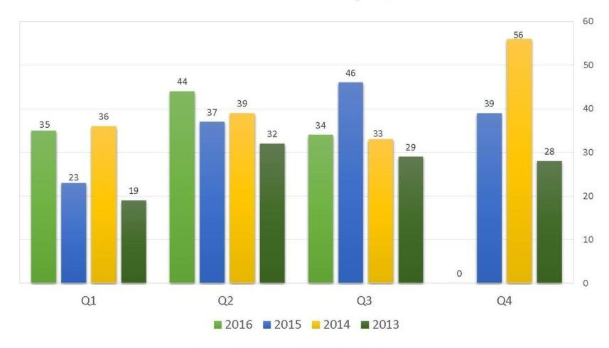 q3-newsletter-graphs1_page_1