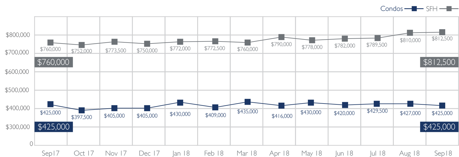 Median Sales Price of Single-Family Homes and Condos   September 2018 Source: Honolulu Board of REALTORS®, compiled from MLS data